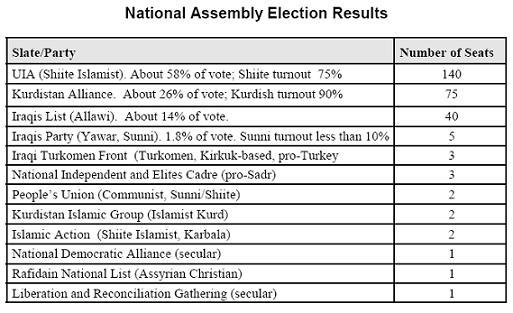 iraq_election_results_2005.jpg