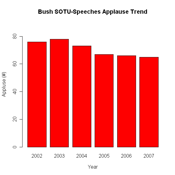 bush_sotu_zero_axis.jpeg
