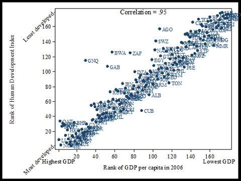 measuring social welfare gdp or hdi Gross domestic product (gdp) is essentially an indicator of aggregate economic activity in addition to that it is also frequently used to describe social welfare.