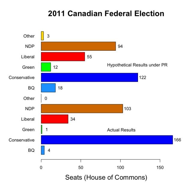 canada_2011_election_PR