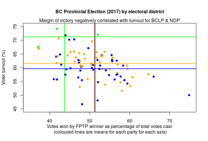 bc2017_turnout_marginvictory_byparty