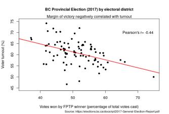 bc2017_turnout_victorymargin
